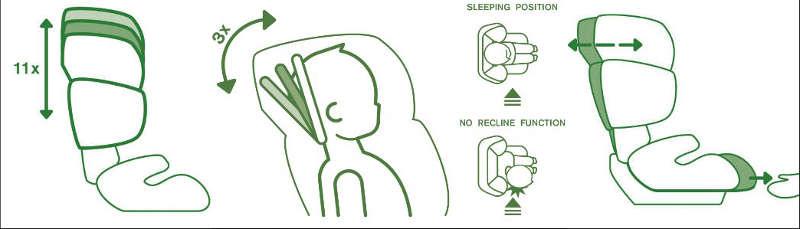 Verstellmöglichkeiten des Kindersitzes